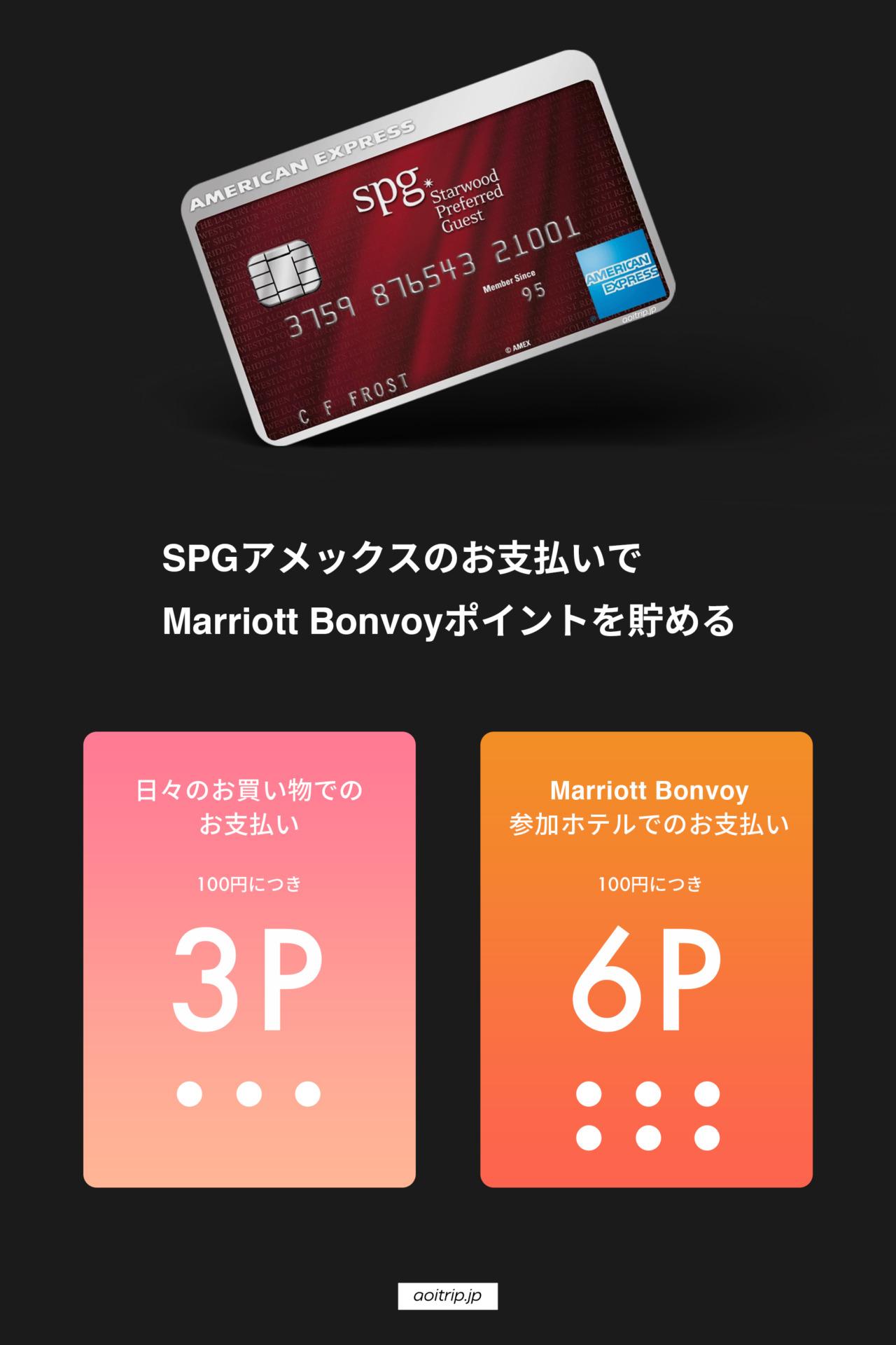 SPGアメックスカードの還元率 通常の決済で100円につき3ポイント Marriott Bonvoyロイヤルティプログラム参加ホテルの決済100円につき6ポイント