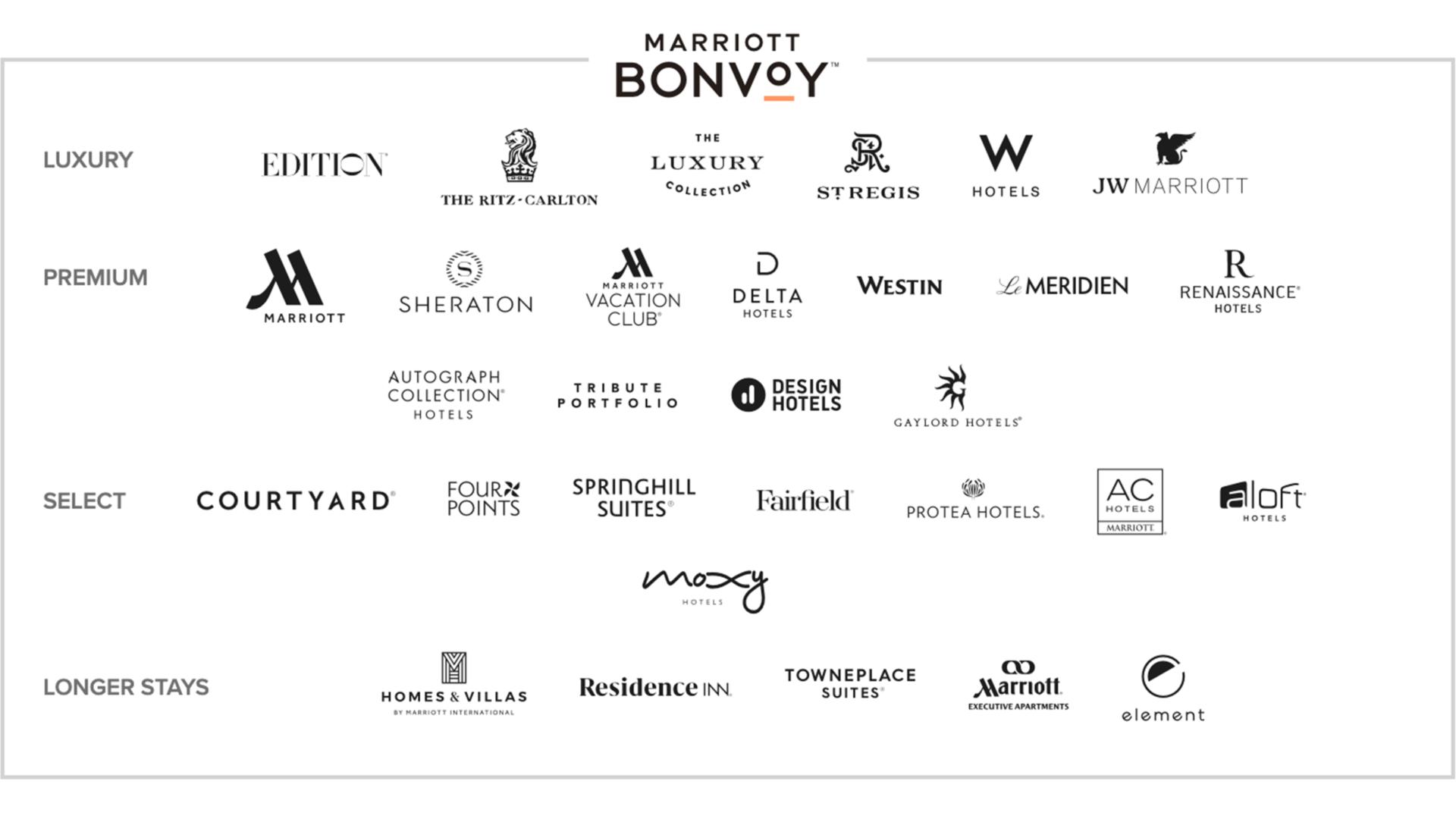 マリオットインターナショナル(マリオット ボンヴォイ、Marriott Bonvoy)のホテルブランド一覧