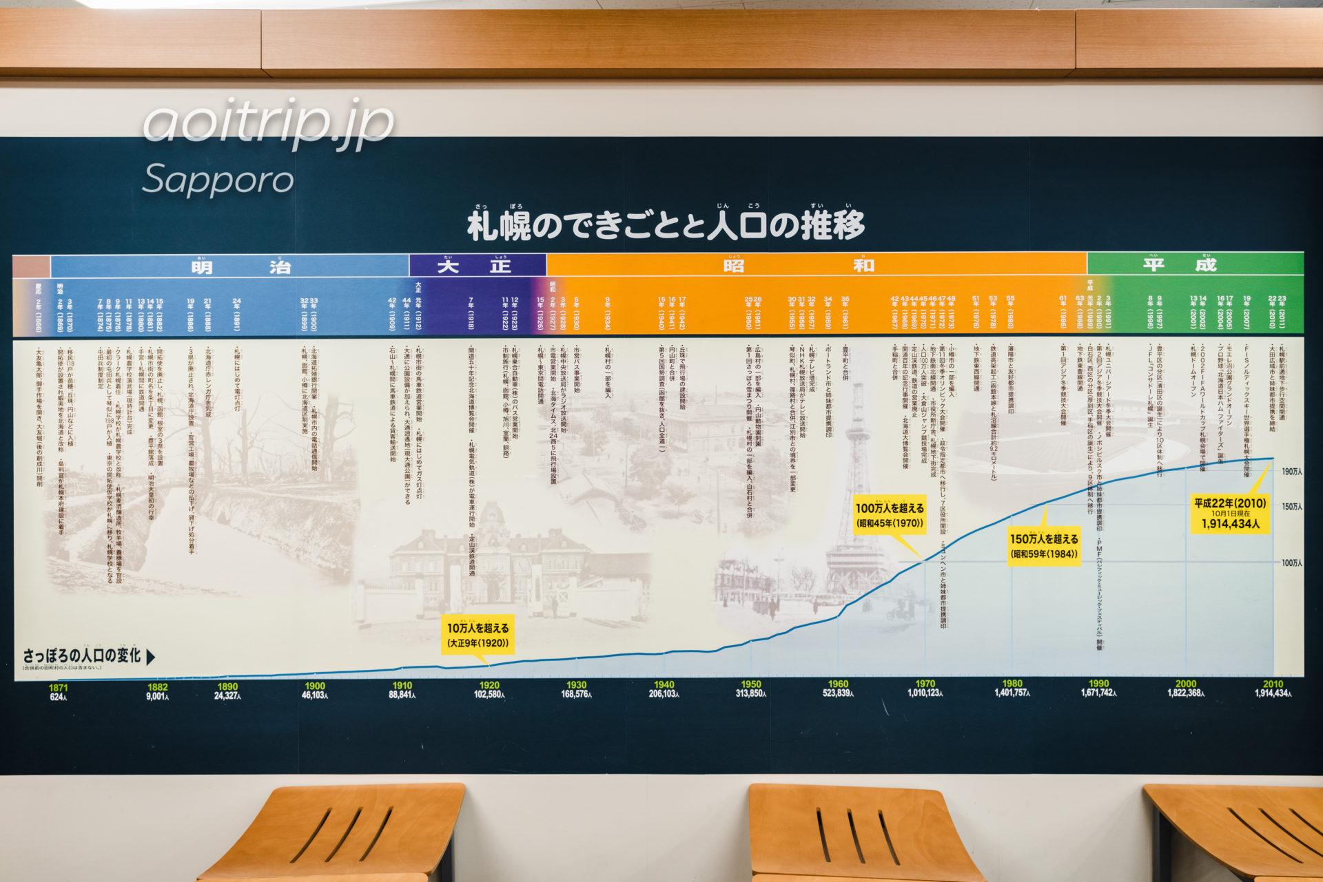 丘珠空港 札幌いま・むかし探検ひろば