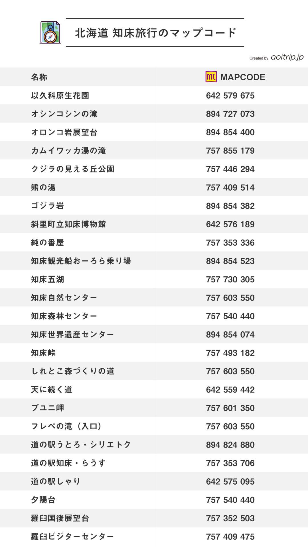 北海道 知床旅行のマップコード