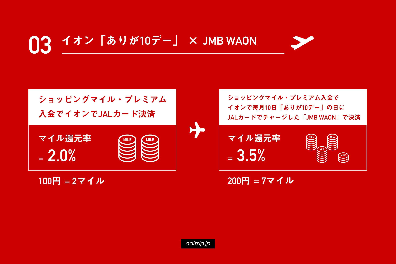 マイル還元率3.5%:イオン「ありが10デー」にてJALカードから「JMB WAON」にチャージして決済(※北海道・九州を除く)