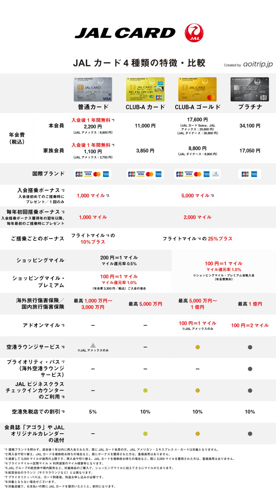 JALカード4種類の特徴・年会費・マイル還元率の比較表リスト