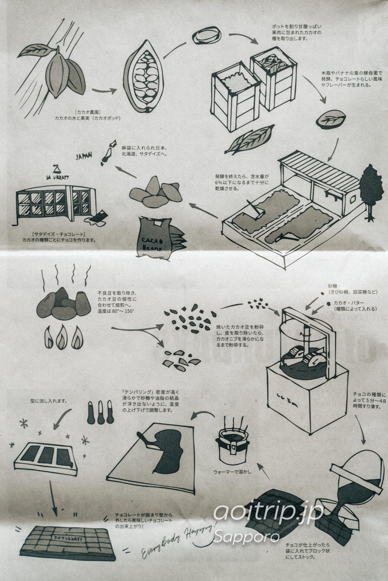 札幌 SATURDAYS Chocolate Factory Cafe チョコレートの作り方のイラスト